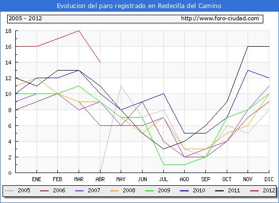 Evolucion  de los datos de parados para el Municipio de REDECILLA DEL CAMINO hasta ABRIL del 2012.