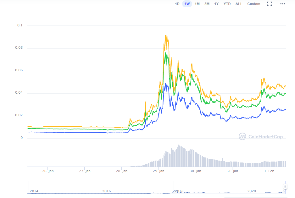 Dogecoin Stock Rising - Will Dogecoin Explode Why Is ...