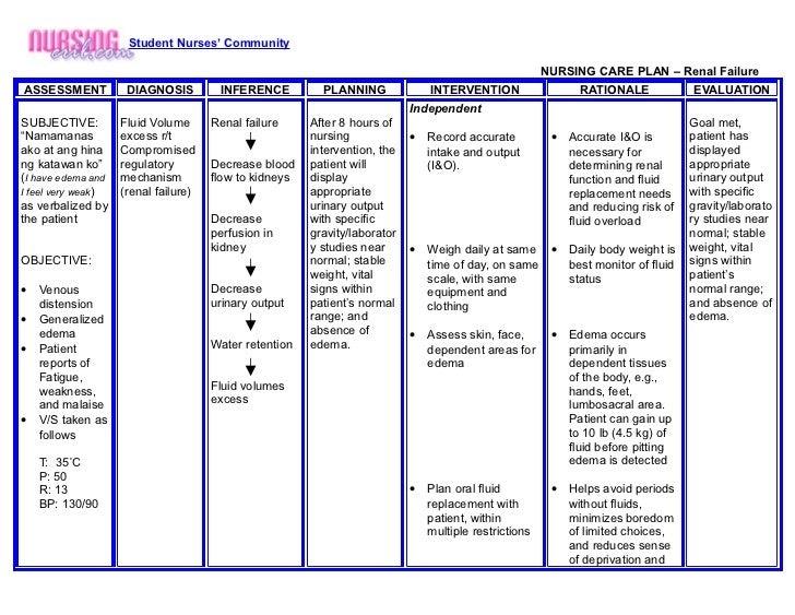 Nursing Crib Com Nursing Care Plan Renal Failure Nanda Nursing Diagnosis