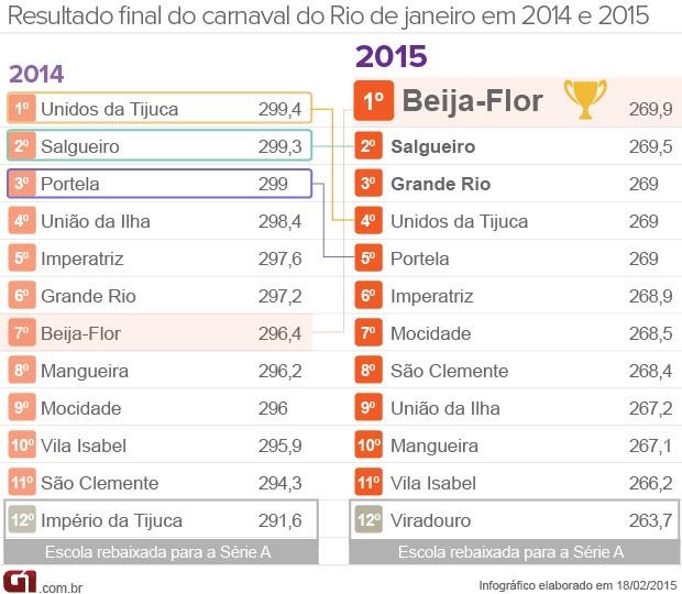Classificação do carnaval do Rio (Foto: Arte/G1)