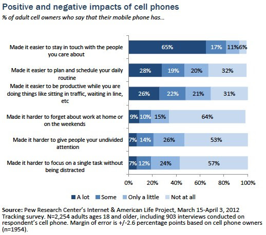 Part Iii The Impact Of Mobile Phones On Peoples Lives Pew