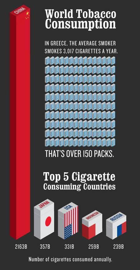 Top 5 Besar Konsumsi Rokok Sedunia
