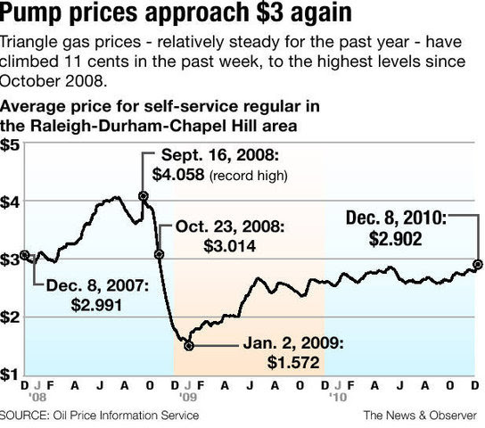 world gas prices 2011. gas prices chart 2011.