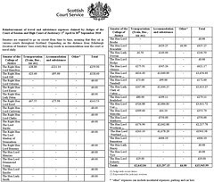 Travel & Subsistence expenses claimed by Judges Court of Session & High Court 1 April - 30 September 2010