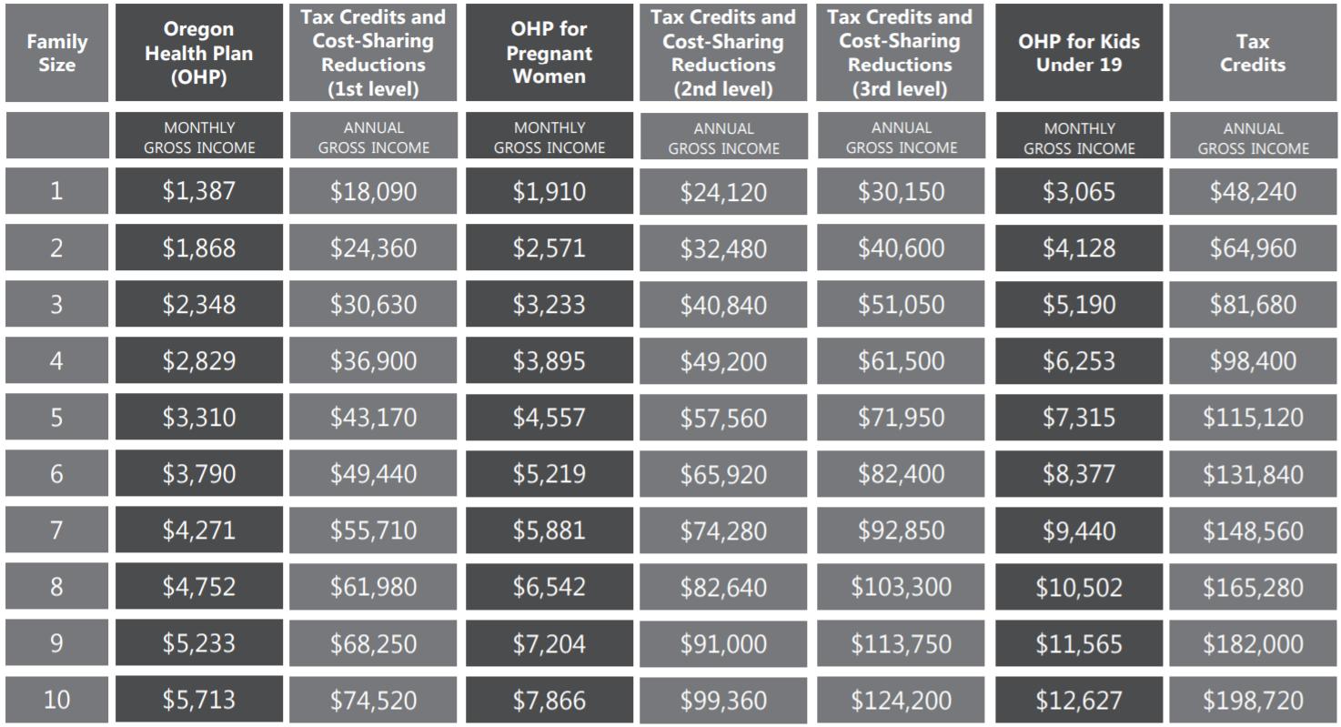 Income Charts - OregonHealthCare.us