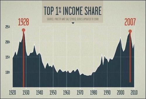 """Income Inequality Graph from Robert Reich's Film, """"Inequality for All"""""""