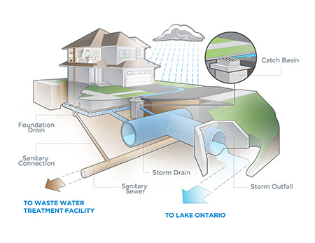 Mississaugaca Residents Stormwater