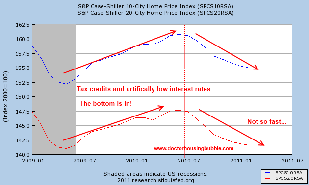case shiller two year window