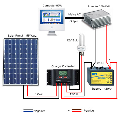 Solar panels complete system
