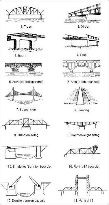 Types of bridges..... | Civil engineering design, Bridge