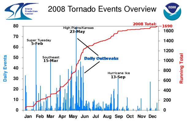 2008 Tornado Graph
