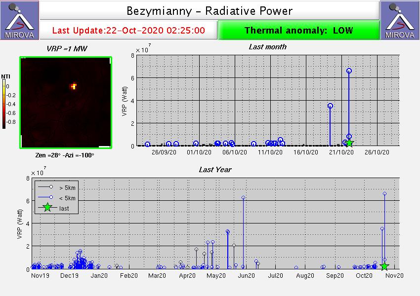 Έκρηξη ηφαιστείου Bezymianny, βίντεο έκρηξης ηφαιστείου Bezymianny, εικόνα έκρηξης ηφαιστείου Bezymianny, έκρηξη ηφαιστείου Bezymianny Οκτώβριος 2020