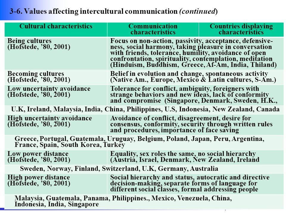 7. Cultural Influences on Intercultural Communication  ppt video online download