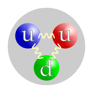 The quark structure of the proton. There are t...