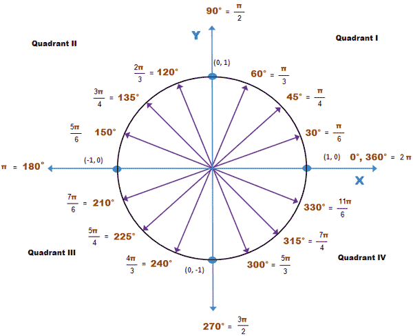 coordinate systems - Radians : negative and positive values ...