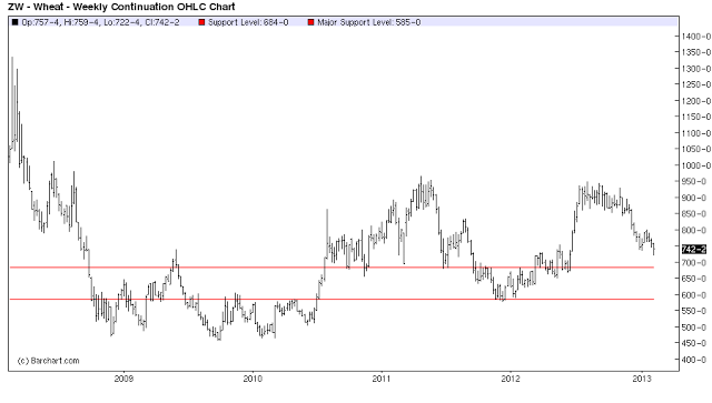 wheat 5 year chart