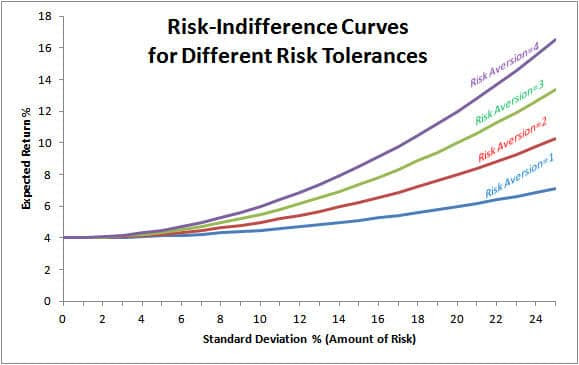 risk-indifference-curves-for-different-risk-tolerances