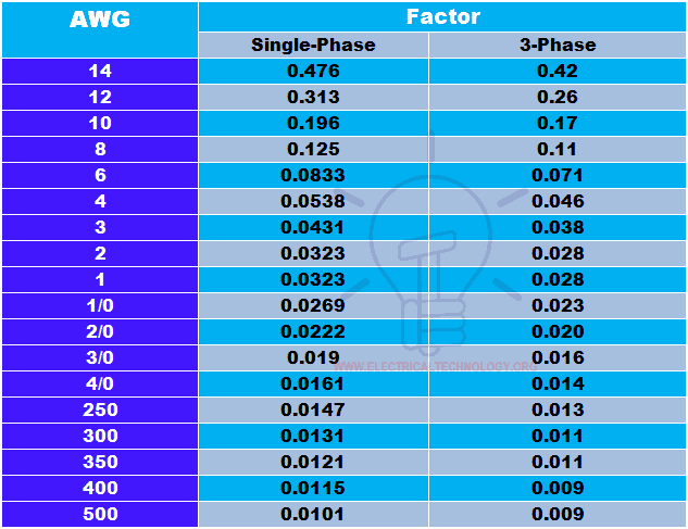 easy method to calculate voltage drop by simple voltage drop formula voltage drop table