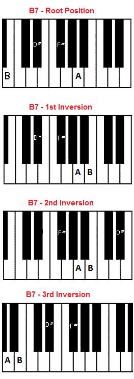 B7 Chord Piano B Seventh Chord