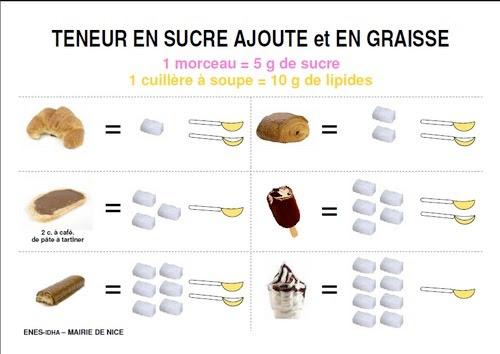 Resultado de imagem para quantité de graisses dans les aliments