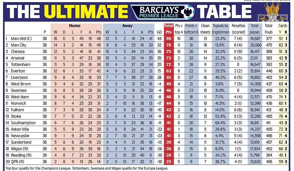 The ultimate premier league table nowmynews - Today premier league results and tables ...