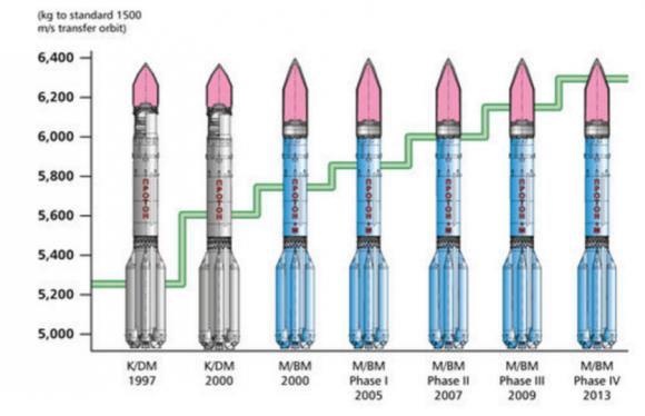 Diferencias en prestaciones de las distintas fases del Protón (ILS).