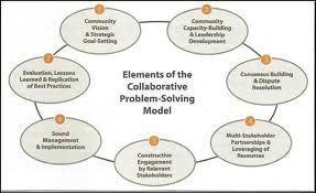 What Is The Collaborative Problem Solving Model