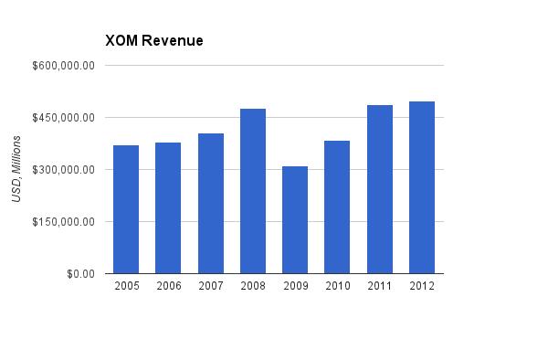 Exxon Mobil Revenue Chart
