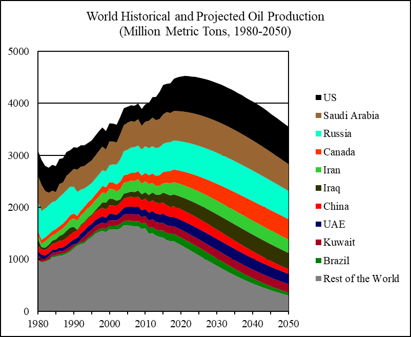 Image result for The world uses over 36 billion barrels of oil per year