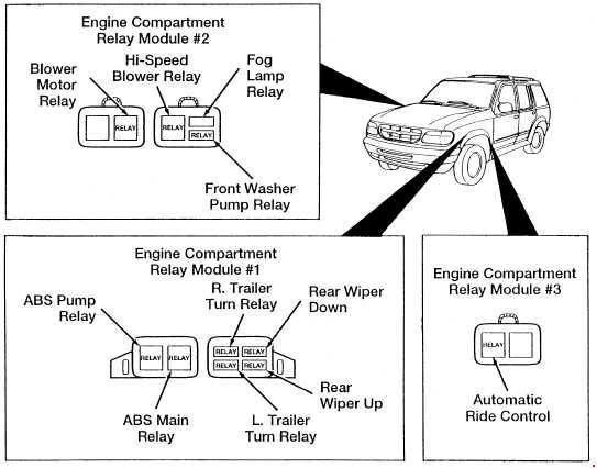Ford Explorer UN105/UN150 (1994 - 2003) - fuse box diagram ...