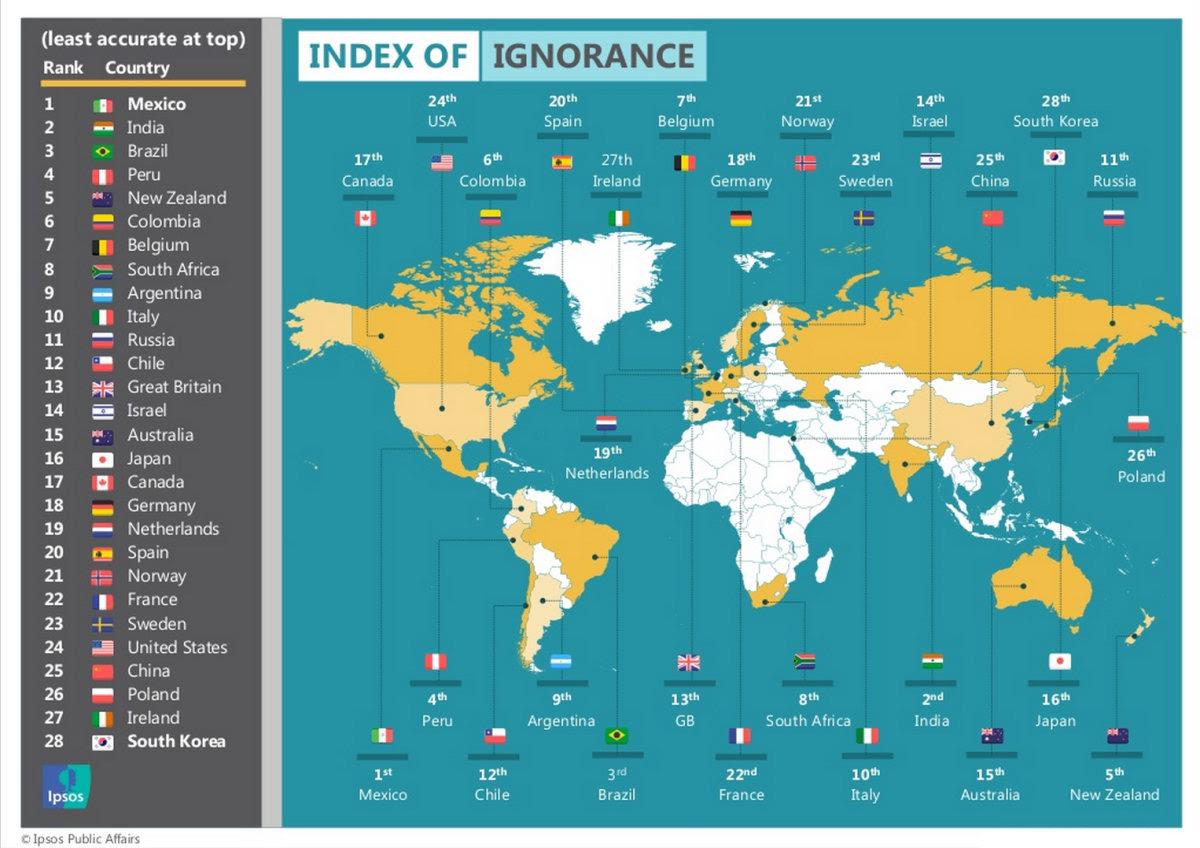 Brasil está no pódio dos países mais ignorantes do mundo