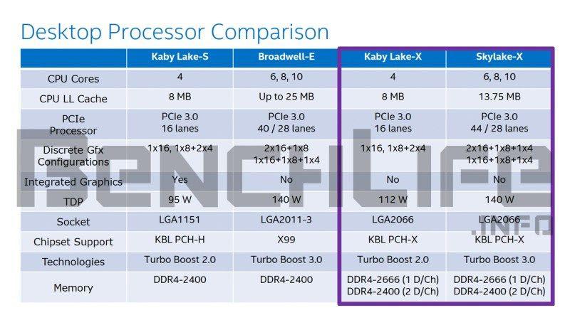 Intel-Kaby-Lake-X-and-Skylake-X-Desktop-Processor-Comparison