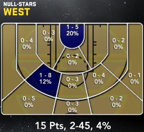 west-shooting-zones