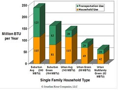 Energy consumption: Suburban Sprawl vs. Green Urban