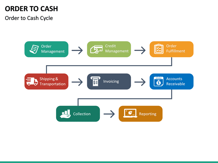 Order To Cash Powerpoint Template Sketchbubble