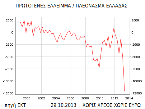 ΕΚΤ έλλειμμα 2013