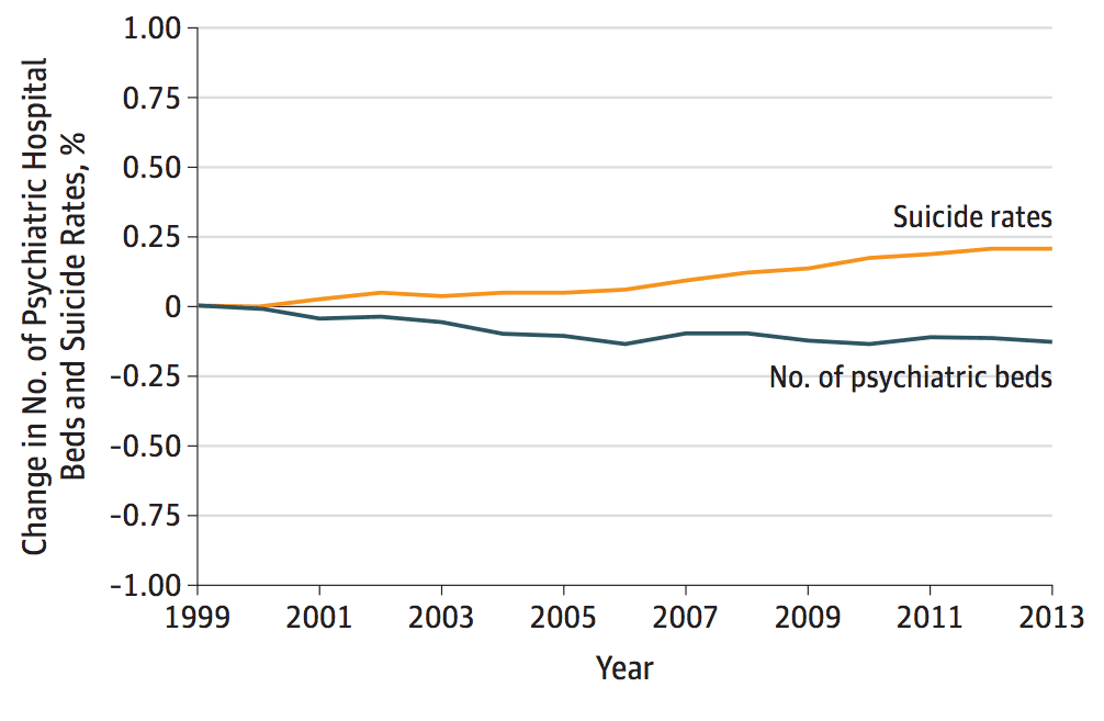Graph showing change in suicide rates vs. psychiatric hospital beds