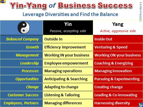 The Tao Of Business Success Yin Yang Of Business Success Success