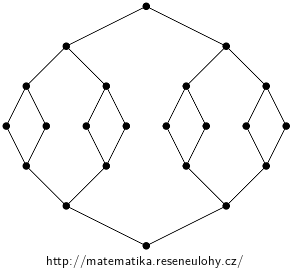 Chains And Antichains From Hasse Diagram Collection Of Maths Problems