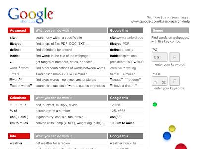 A Wonderful New Google Cheat Sheet to Improve Students Search Skills