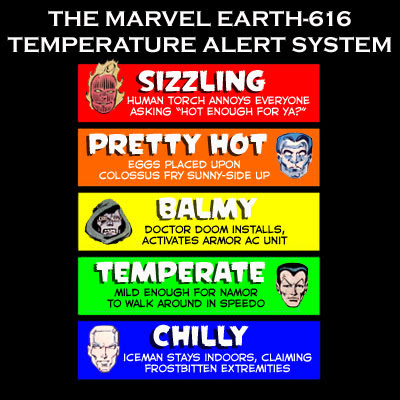 Marvel Temperature Gauge