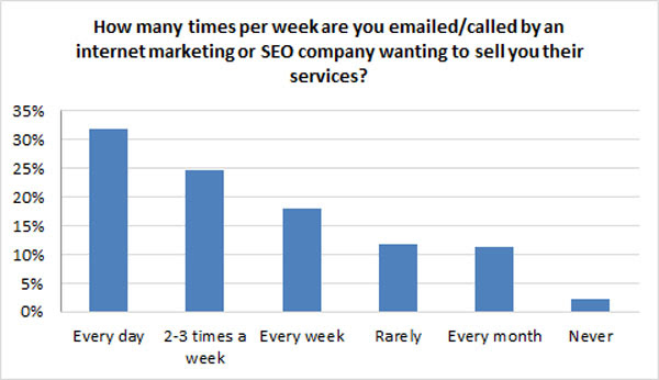 SMBs contacted weekly by SEOs
