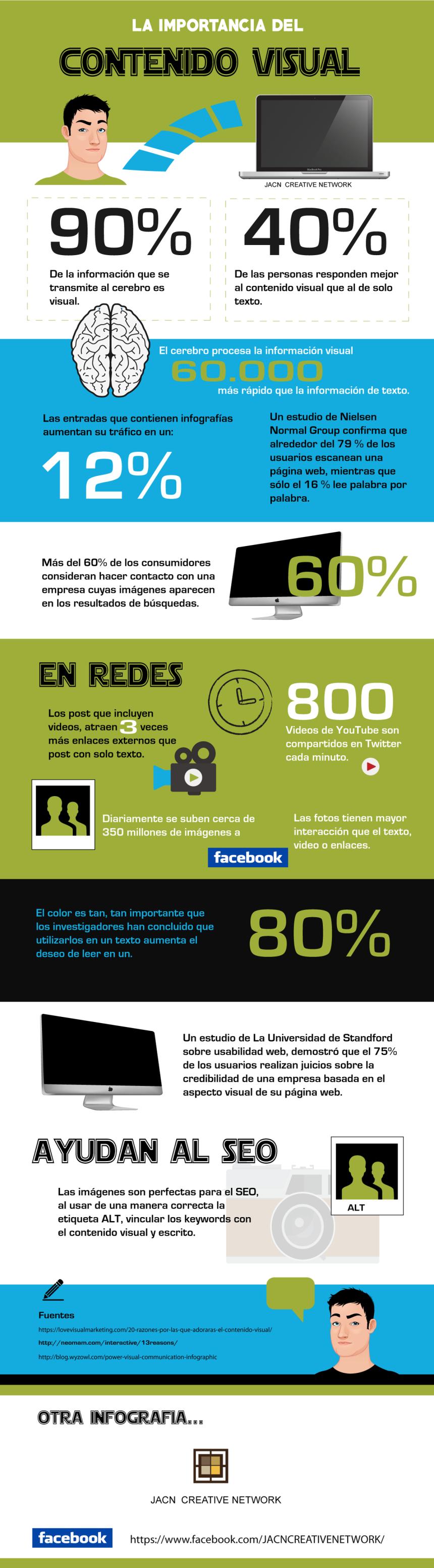 Infografía, La importancia del contenido visual.