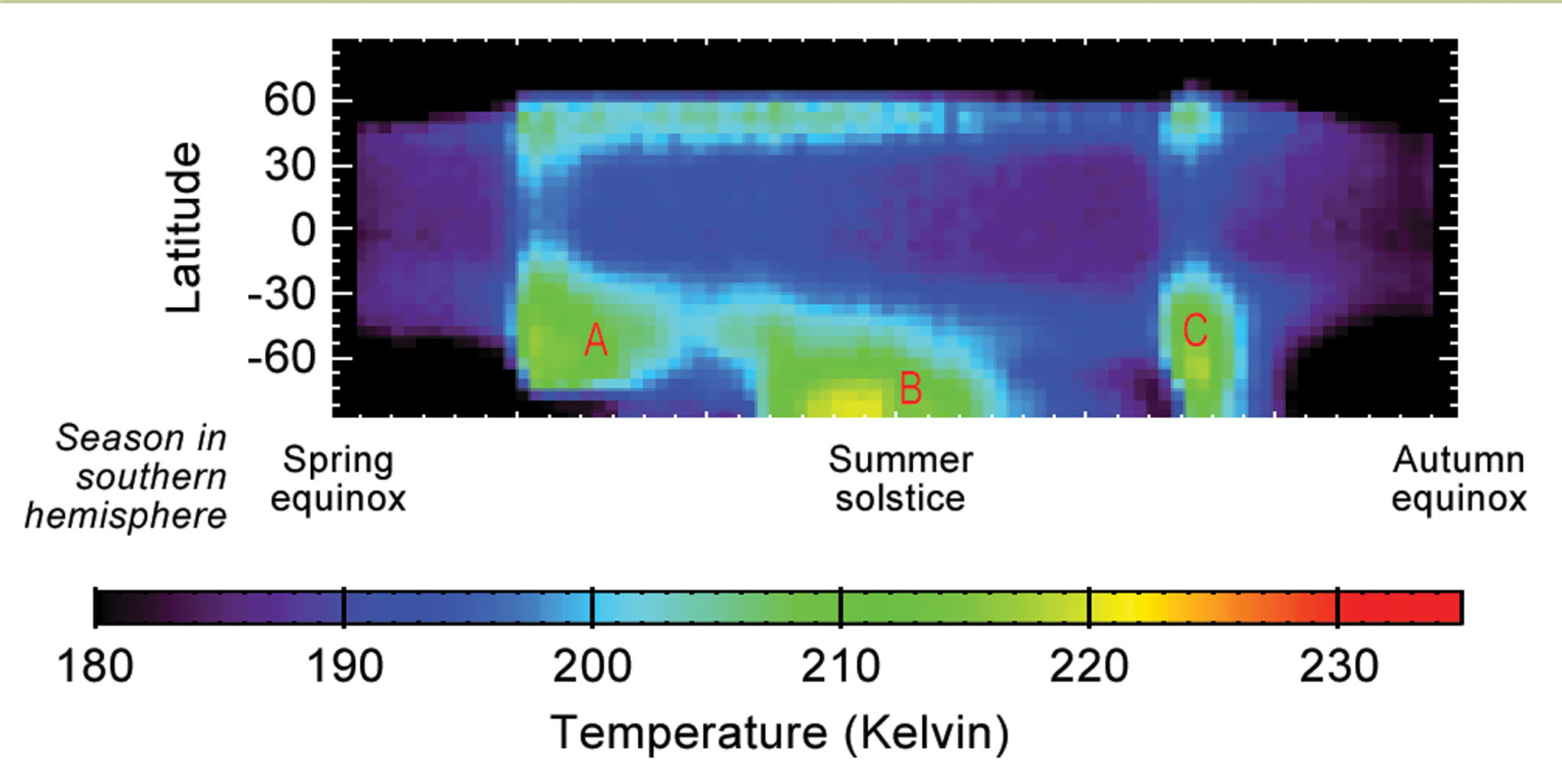 This graphic shows Martian atmospheric temperature data related to seasonal patterns in occurrence of large regional dust storms. The data shown here were collected by the Mars Climate Sounder instrument on NASA's Mars Reconnaissance Orbiter.