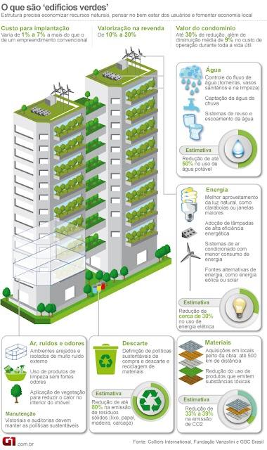 Infográfico de um edifício verde