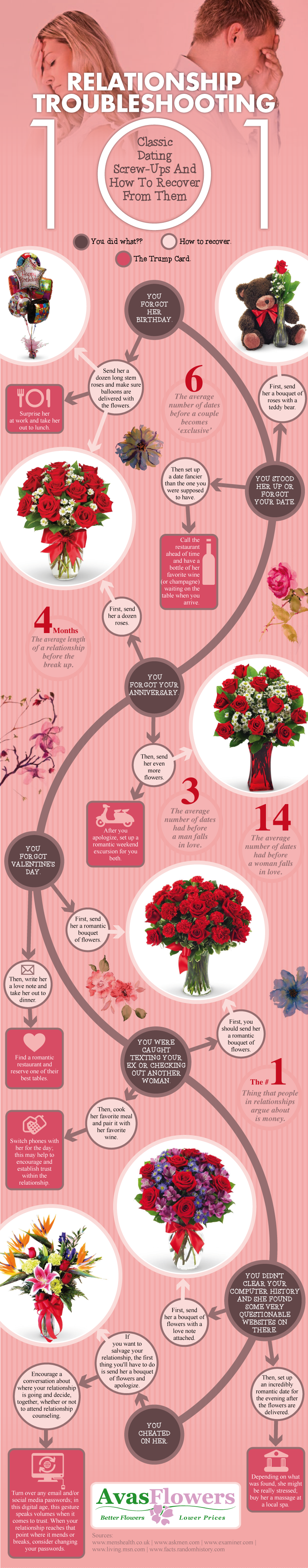 Infographic: Relationship Troubleshooting