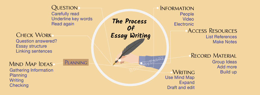 how to write a essay without typing