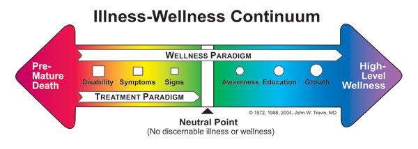 Health Explored - Continuum of Wellness - Whole Health News