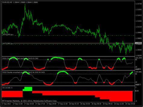Forex logic day trading indicator mq4