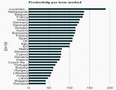 Produtividade europa